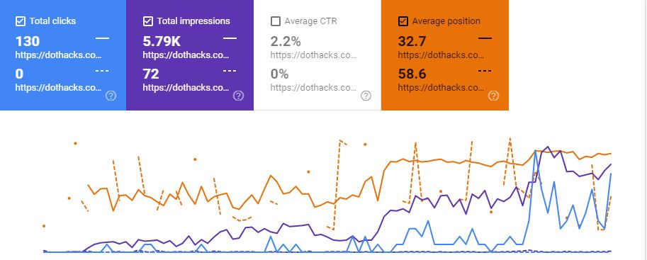 comparing pages in search console